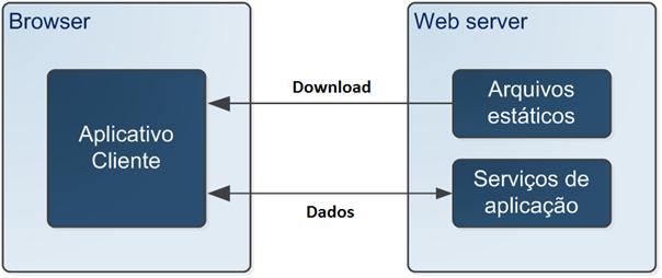 arquitetura _interface_de_usuario_orientada_a_servicos