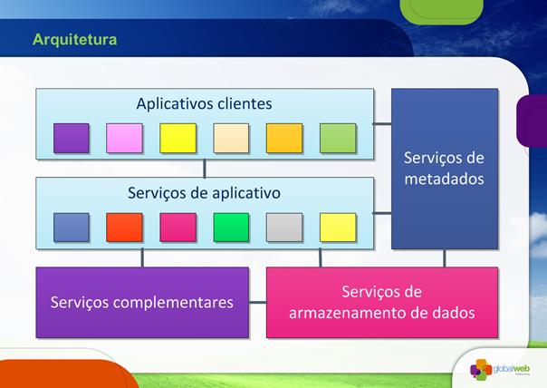 Desenvolvendo Serviços Escaláveis para Nuvem (2011-11-25) Arquitetura