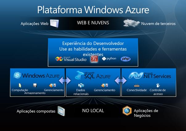 Desenvolvendo Serviços Escaláveis para Nuvem (2011-11-25) Windows Azure
